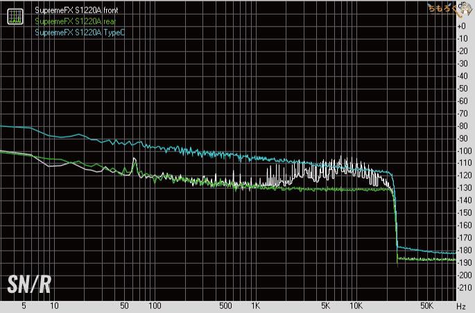 ASUS ROG STRIX B550-E GAMINGをレビュー:オンボードサウンドの性能