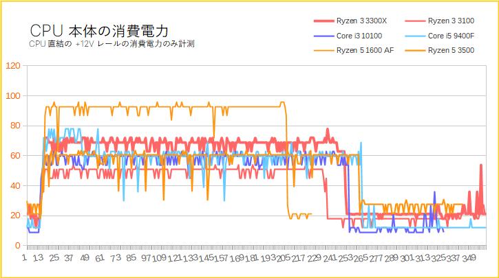 Ryzen 3 3300XとRyzen 3 3100の消費電力