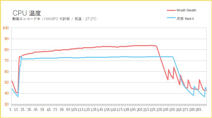 Ryzen 3 3300Xはリテールクーラーで冷える?