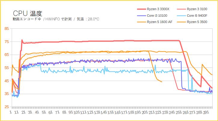 Ryzen 3 3300XとRyzen 3 3100のCPU温度