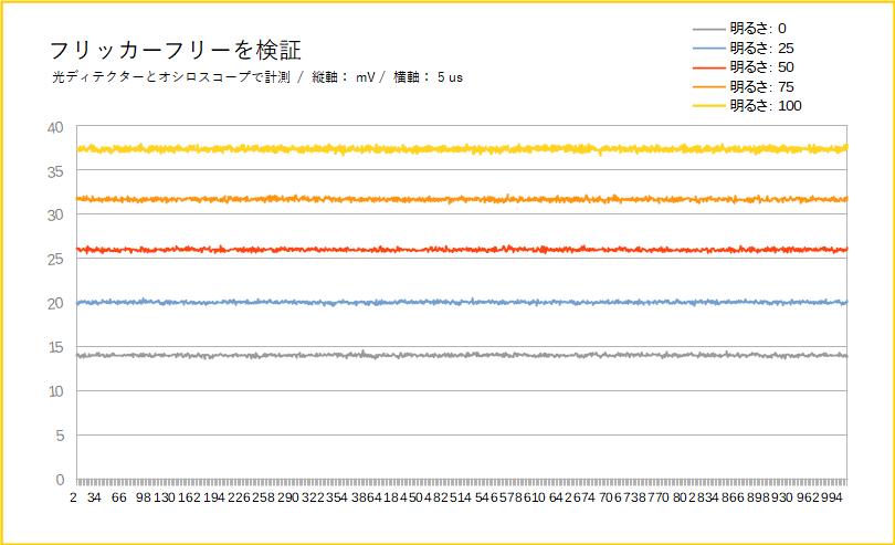 BenQ EW3280Uをレビュー(フリッカーフリーを検証)