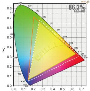 BenQ EW3280Uをレビュー(色の正確さや色域をチェック)