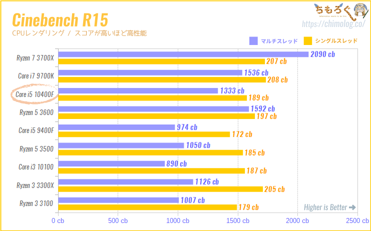 Core i5 10400Fの CPUベンチマーク(Cinebench R15)