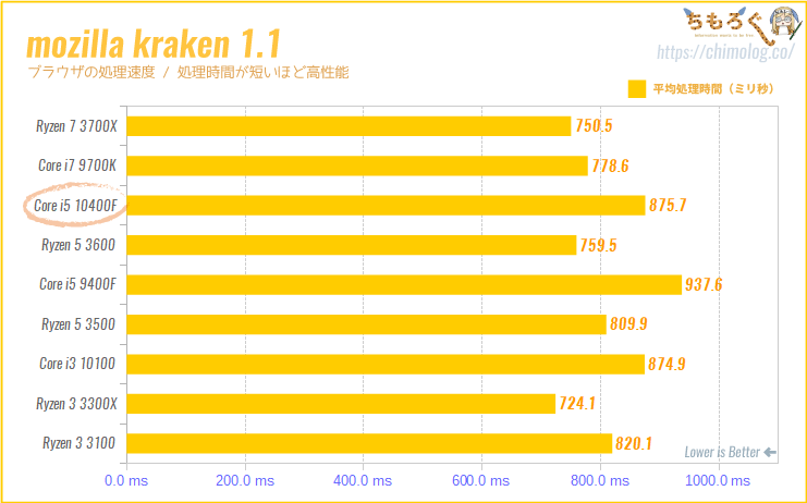 Core i5 10400Fの CPUベンチマーク(Mozilla Krakenでブラウザの処理速度)