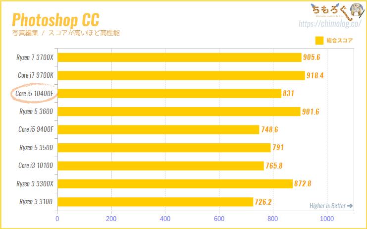 Core i5 10400Fの CPUベンチマーク(Photoshop CCの処理性能)
