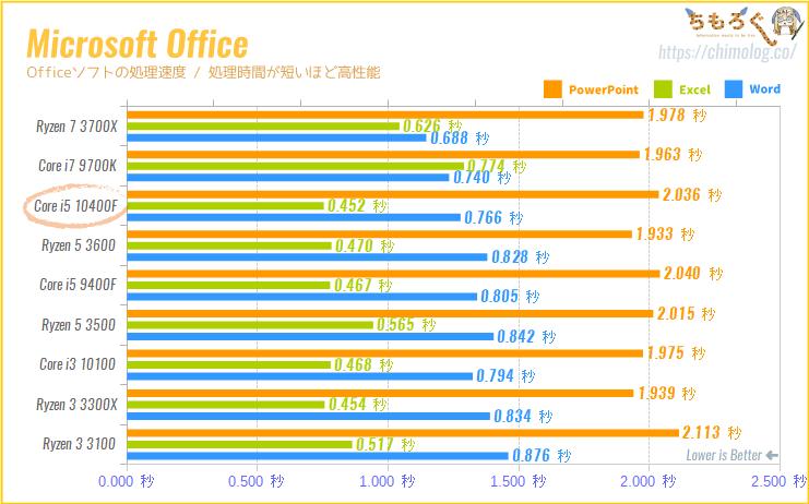 Core i5 10400Fの CPUベンチマーク(Microsoft Officeの処理性能)