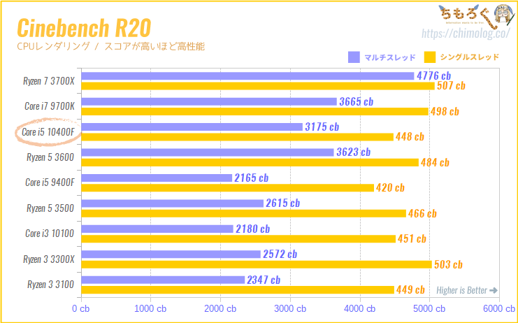 Core i5 10400Fの CPUベンチマーク(Cinebench R20)