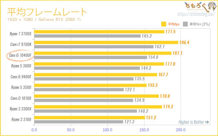 Core i5 10400Fの ゲーミング性能(平均フレームレート)