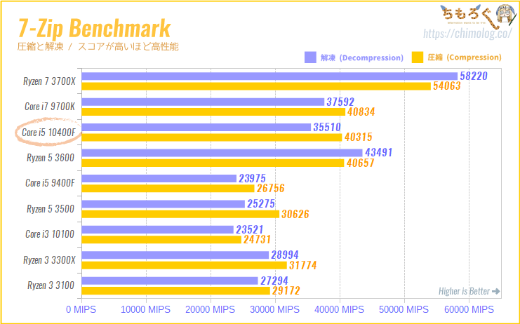 Core i5 10400Fの CPUベンチマーク(7-Zip Benchmark)