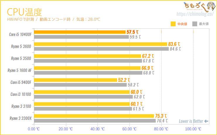 Core i5 10400FのCPU温度を計測