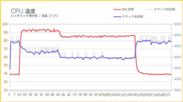 Lenovo Legion T550iを徹底解説レビュー:CPUとグラボの温度