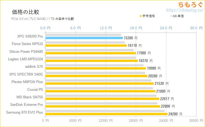 ADATA XPG SX8200 Pro 1TBをレビュー(ライバルと価格設定を比較)