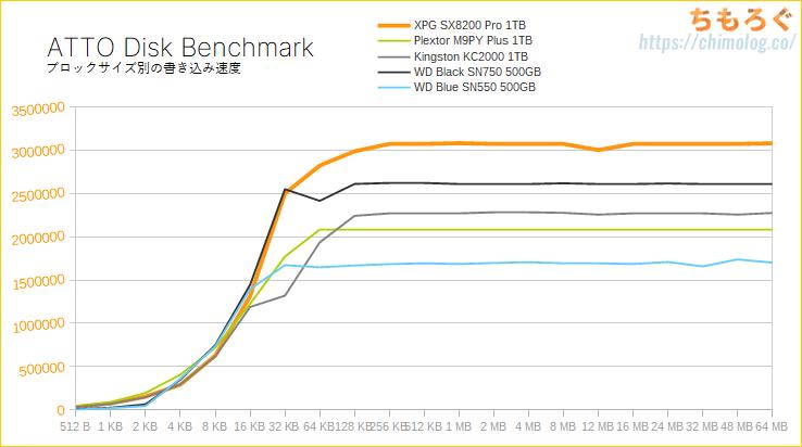ADATA XPG SX8200 Pro 1TBをレビュー(ATTO Disk Benchmark)