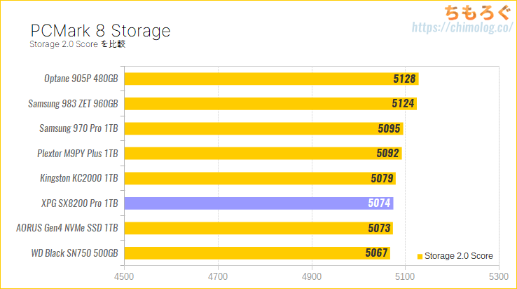 ADATA XPG SX8200 Pro 1TBをレビュー(PCMark 8 Storageベンチマーク)
