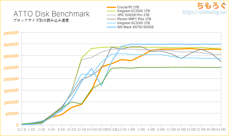 Crucial P5をレビュー(ATTO Disk Benchmark)