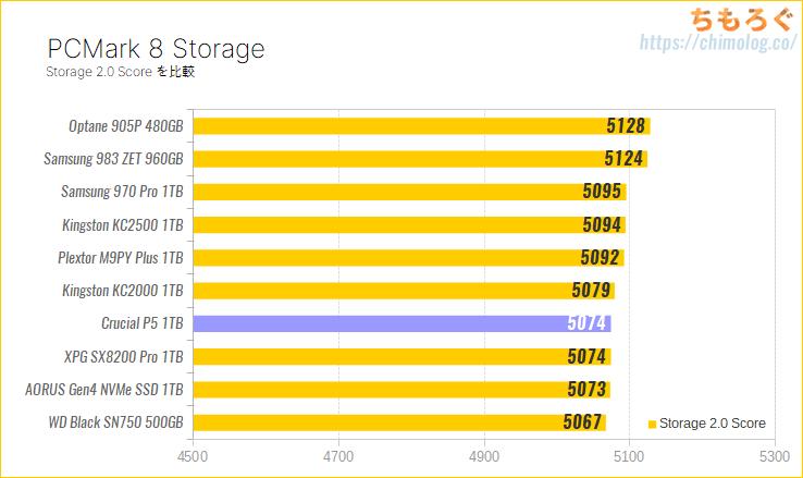 Crucial P5をレビュー(PCMark 8 Storageベンチマーク)