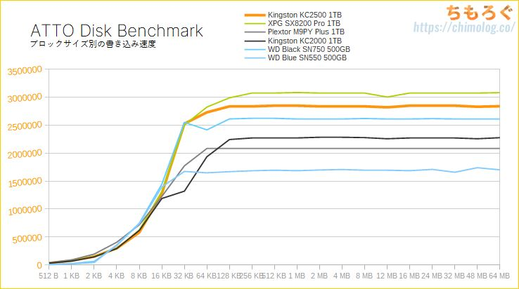 Kingston KC2500 1TBをレビュー(ATTO Disk Benchmark)