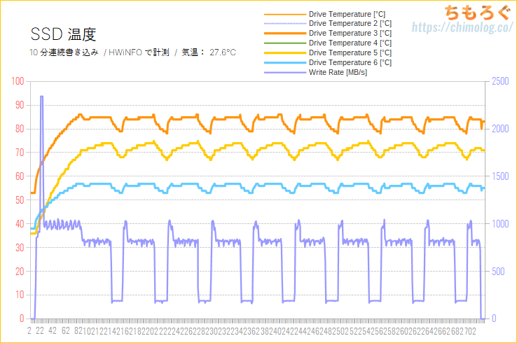 ADATA XPG SX8200 Pro 1TBをレビュー(SSD温度を計測)
