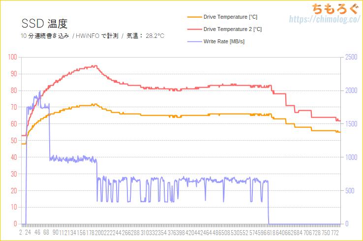 Crucial P5をレビュー(SSD温度を計測)