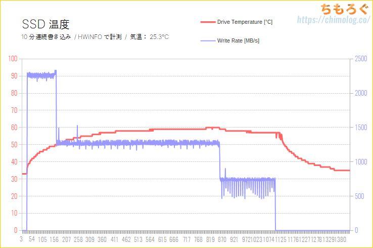 Kingston KC2500 1TBをレビュー(SSD温度を計測)