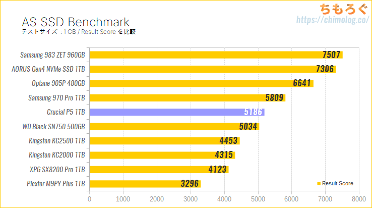 Crucial P5をレビュー(AS SSD Benchmark)
