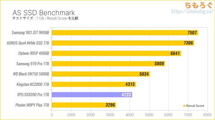 ADATA XPG SX8200 Pro 1TBをレビュー(AS SSD Benchmark)