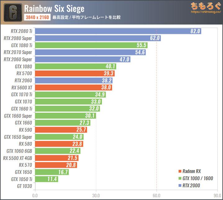 レインボーシックスシージ(R6S)のグラボ別フレームレート:4K(最高設定)