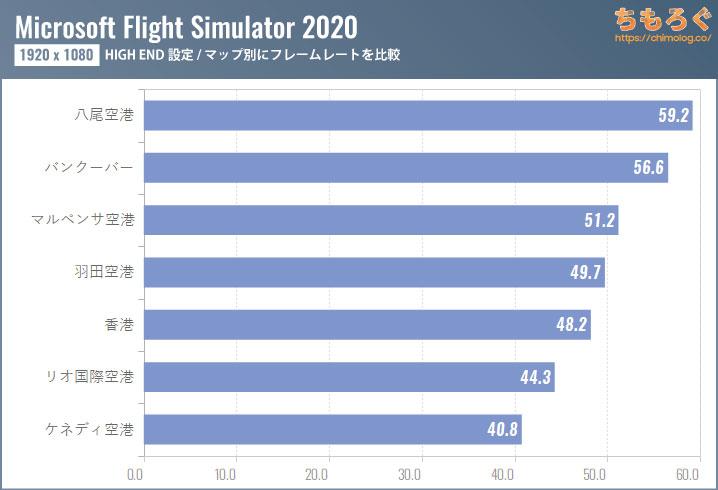 Microsoft Flight Simulator(2020)のグラボ別フレームレート:マップによる変化