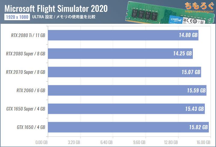 Microsoft Flight Simulator(2020)のメモリ使用量を比較