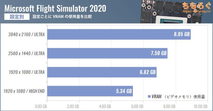 Microsoft Flight Simulator(2020)のVRAM(ビデオメモリ)使用量を設定別に比較