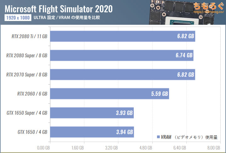 Microsoft Flight Simulator(2020)のVRAM(ビデオメモリ)使用量を比較