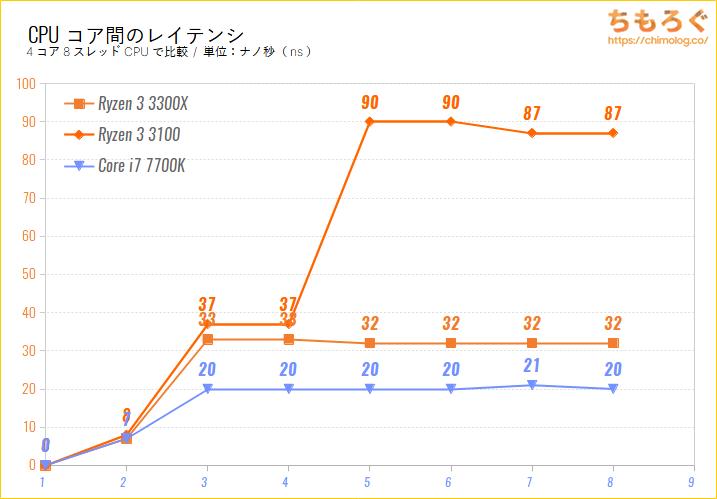 CPUコア間のレイテンシをまとめたグラフ(i7 7700 vs Ryzen 3 3100)