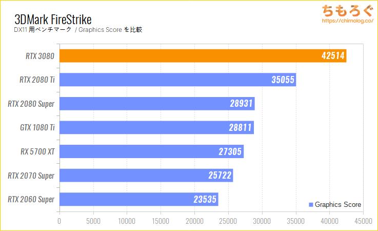 GeForce RTX 3080のベンチマーク比較:3DMark FireStrike