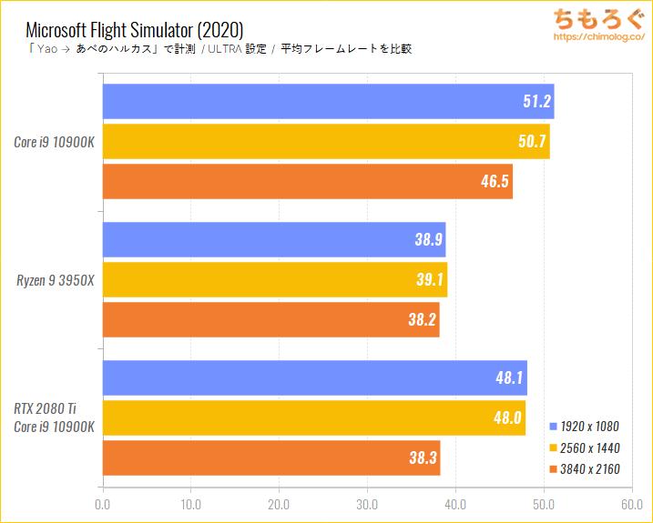 Intel CoreとRyzenのゲーム性能比較のベンチマーク比較:Microsoft Flight Simulator