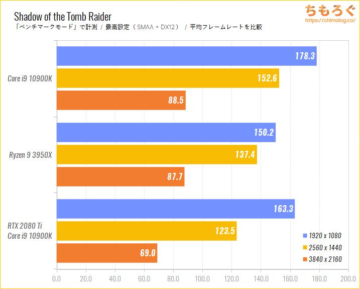 Intel CoreとRyzenのゲーム性能比較のベンチマーク比較:Shadow of the Tomb Raider