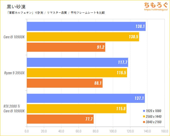 Intel CoreとRyzenのゲーム性能比較のベンチマーク比較:黒い砂漠