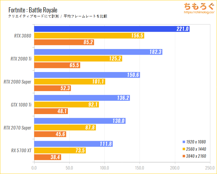 GeForce RTX 3080のベンチマーク比較:Fortnite : Battle Royale