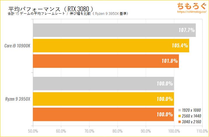 Intel CoreとRyzenのゲーム性能比較のベンチマーク比較:平均パフォーマンス