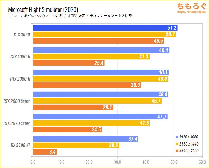 GeForce RTX 3080のベンチマーク比較:Microsoft Flight Simulator