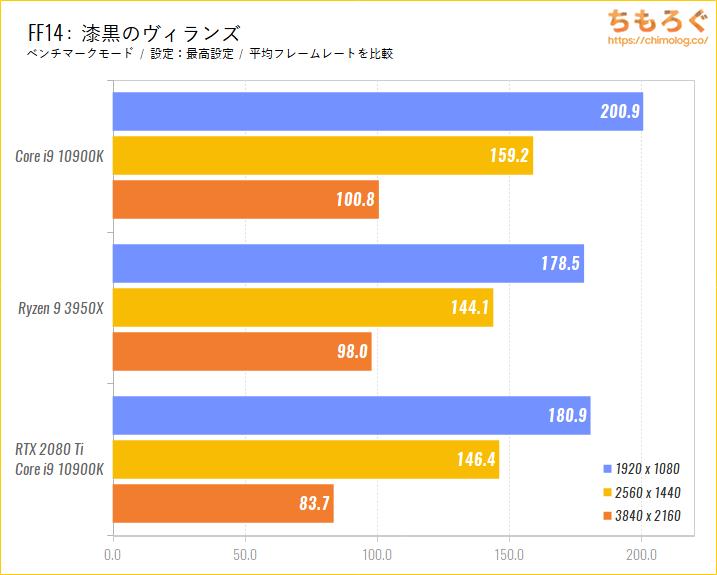 Intel CoreとRyzenのゲーム性能比較のベンチマーク比較:FF14漆黒のヴィランズ