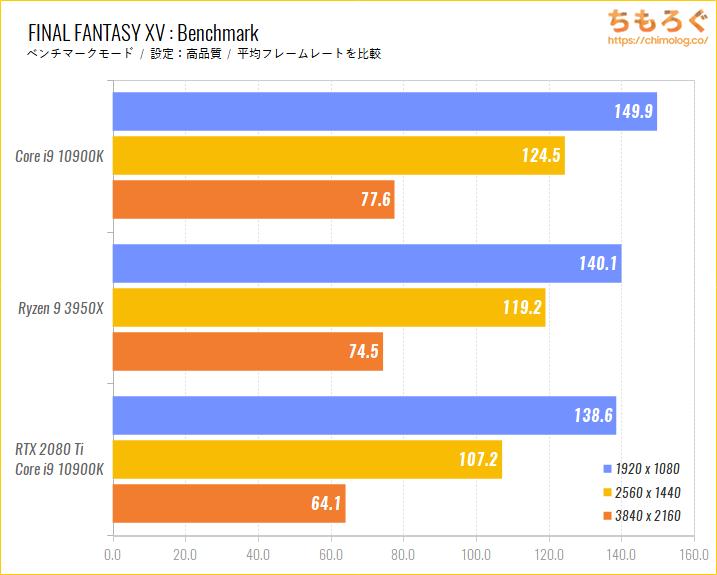 Intel CoreとRyzenのゲーム性能比較のベンチマーク比較:FINAL FANTASY 15
