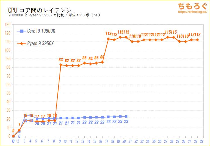 CPUコア間のレイテンシをまとめたグラフ(i9 10900K vs Ryzen 9 3950X)