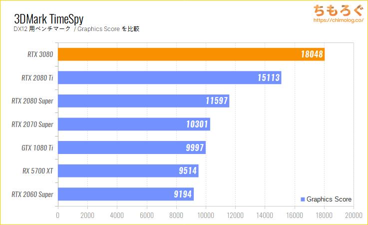 GeForce RTX 3080のベンチマーク比較:3DMark TimeSpy