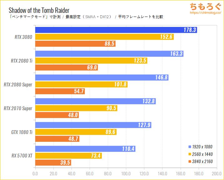 GeForce RTX 3080のベンチマーク比較:Shadow of the Tomb Raider