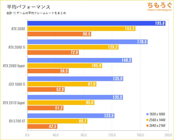 GeForce RTX 3080のベンチマーク比較:平均パフォーマンス