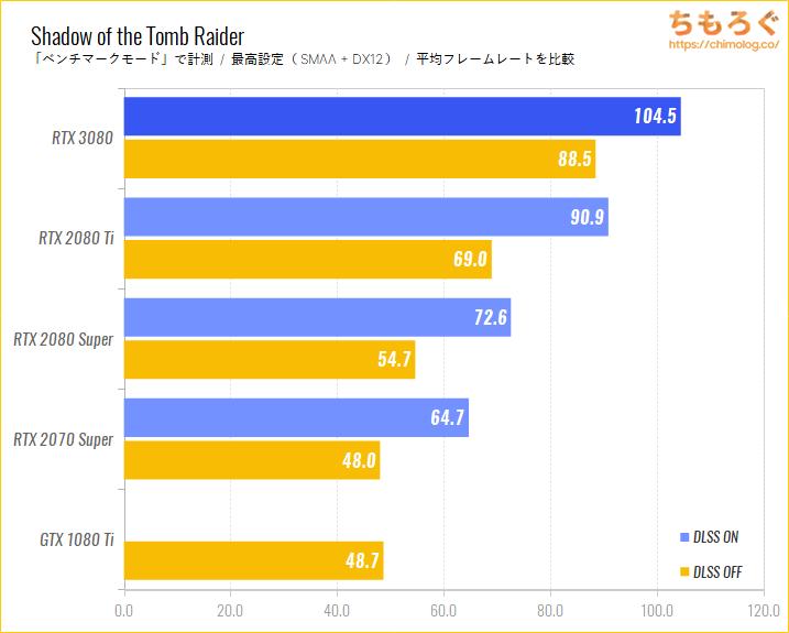 GeForce RTX 3080のDLSS性能をテスト:Shadow of the Tomb Raider