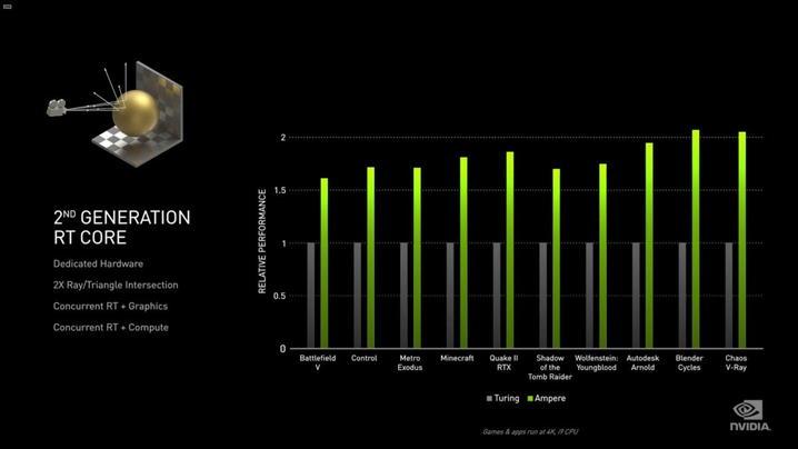第2世代RTコアは1.5倍以上のレイトレ性能