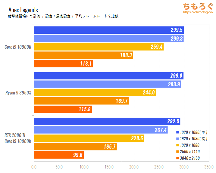 Intel CoreとRyzenのゲーム性能比較のベンチマーク比較:Apex Legends