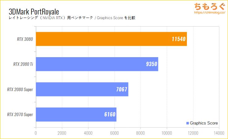 GeForce RTX 3080のベンチマーク比較:3DMark Port Royale