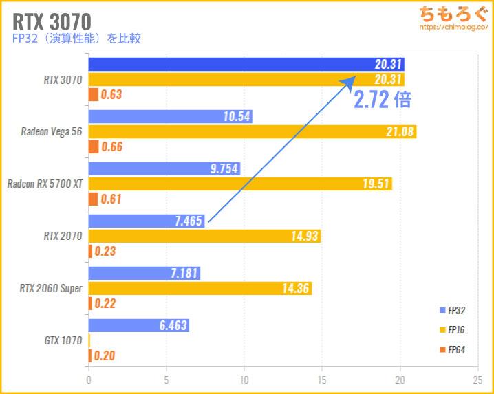 RTX 3070の性能比較(FP32演算性能)